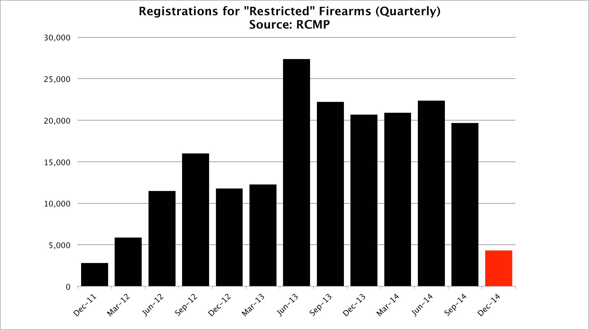 Registrations of Restricted Firearms Canada