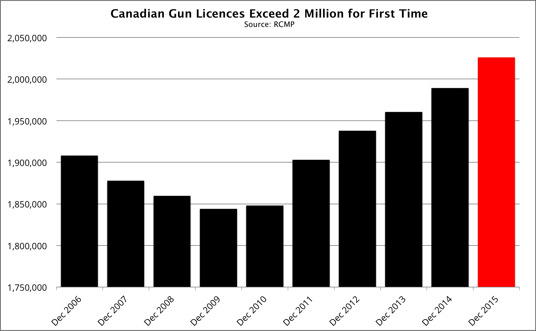 Canadian gun licences exceed 2 million for first time