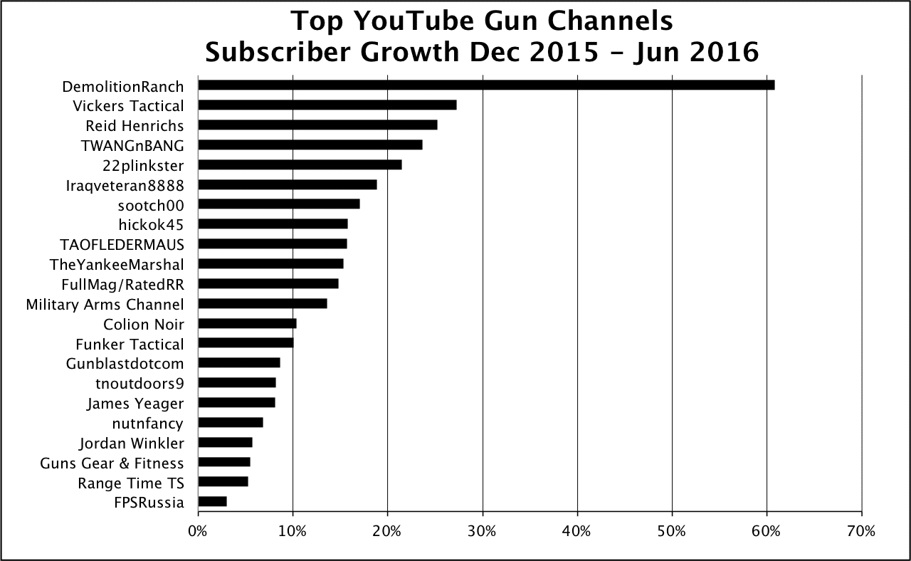 2016 Jun YouTube Subscriber Growth