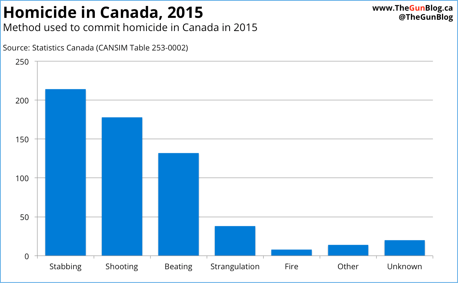 Homicide in Canada 2015 Stabbing Shooting Statistics