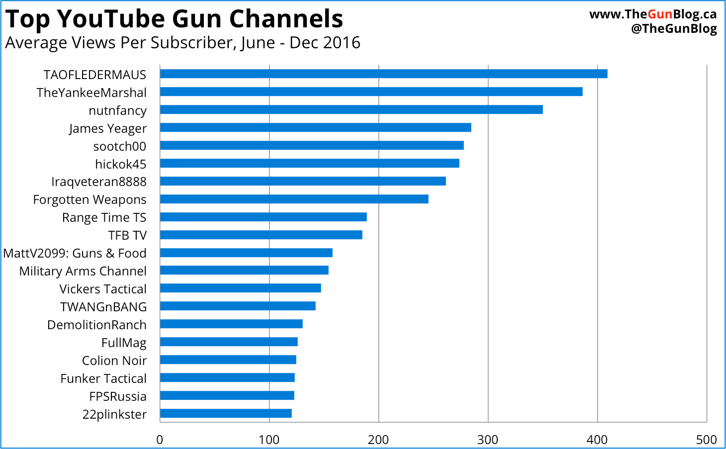 Top YouTube Gun Channels by Average Views Per Subscriber