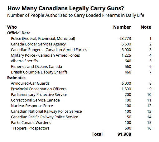 Canadians Who Carry Guns Every Day