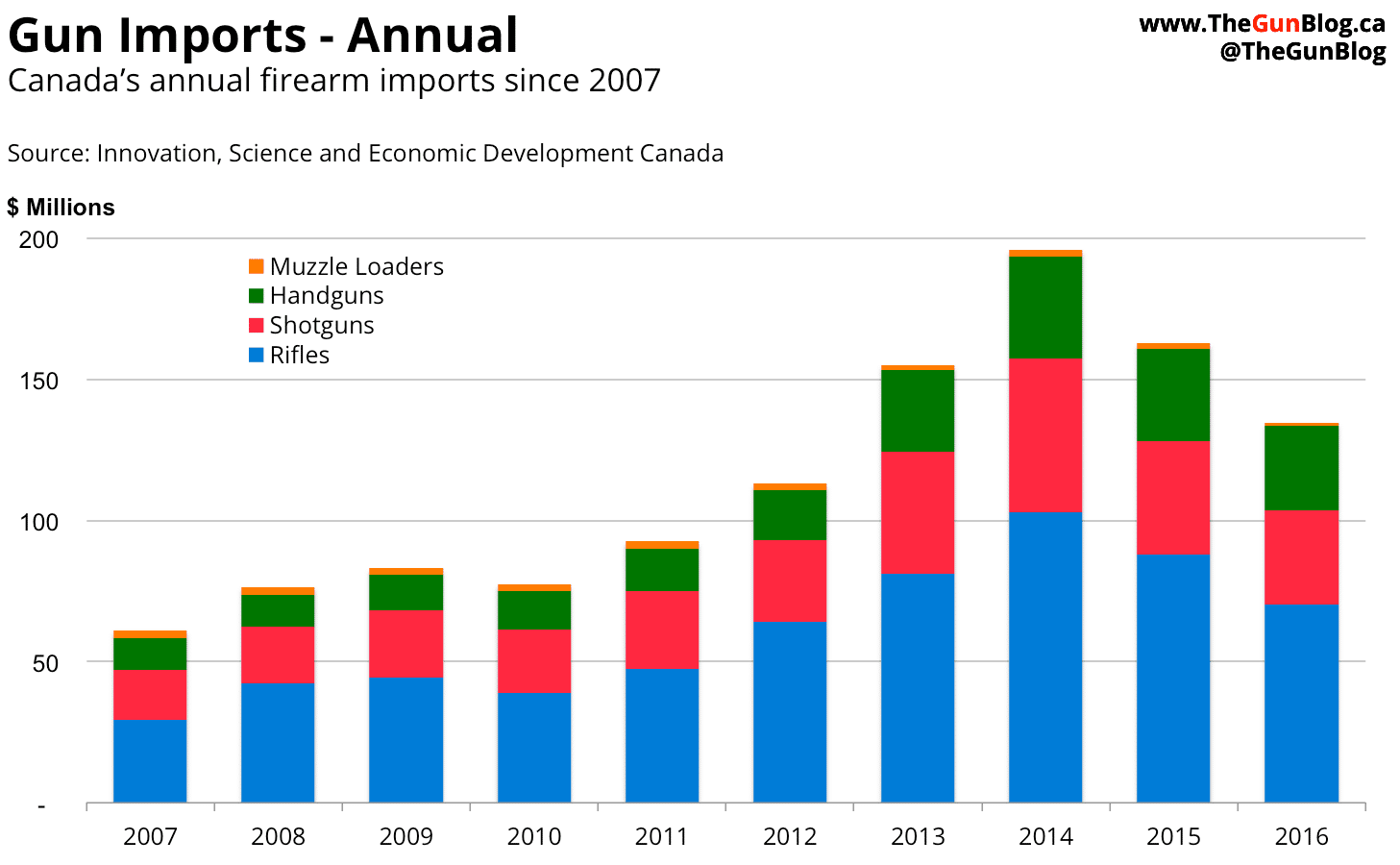 Canada Guns Firearm Industry Imports Annual