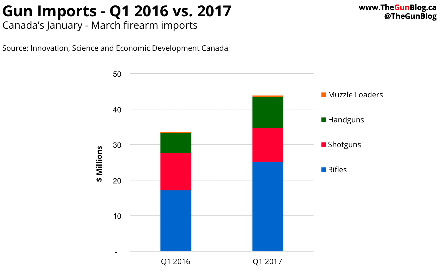 Canada Gun Firearm Industry Imports