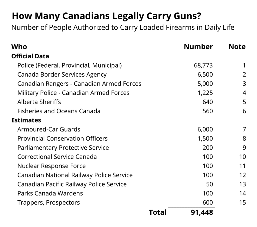 Canada Guns Firearms Legal Carry Self-Defence