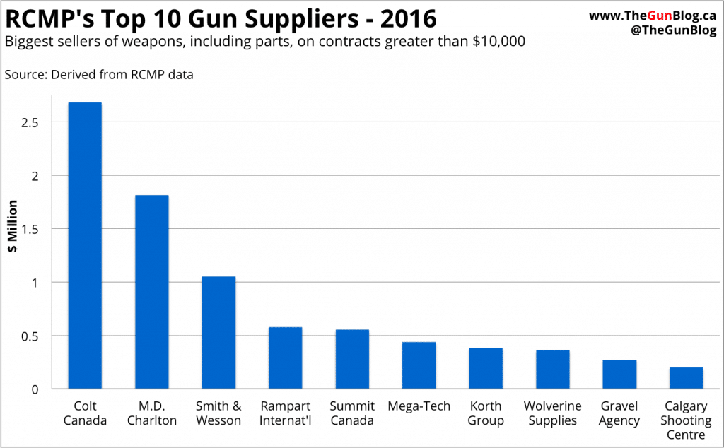 RCMP Gun Suppliers 2016