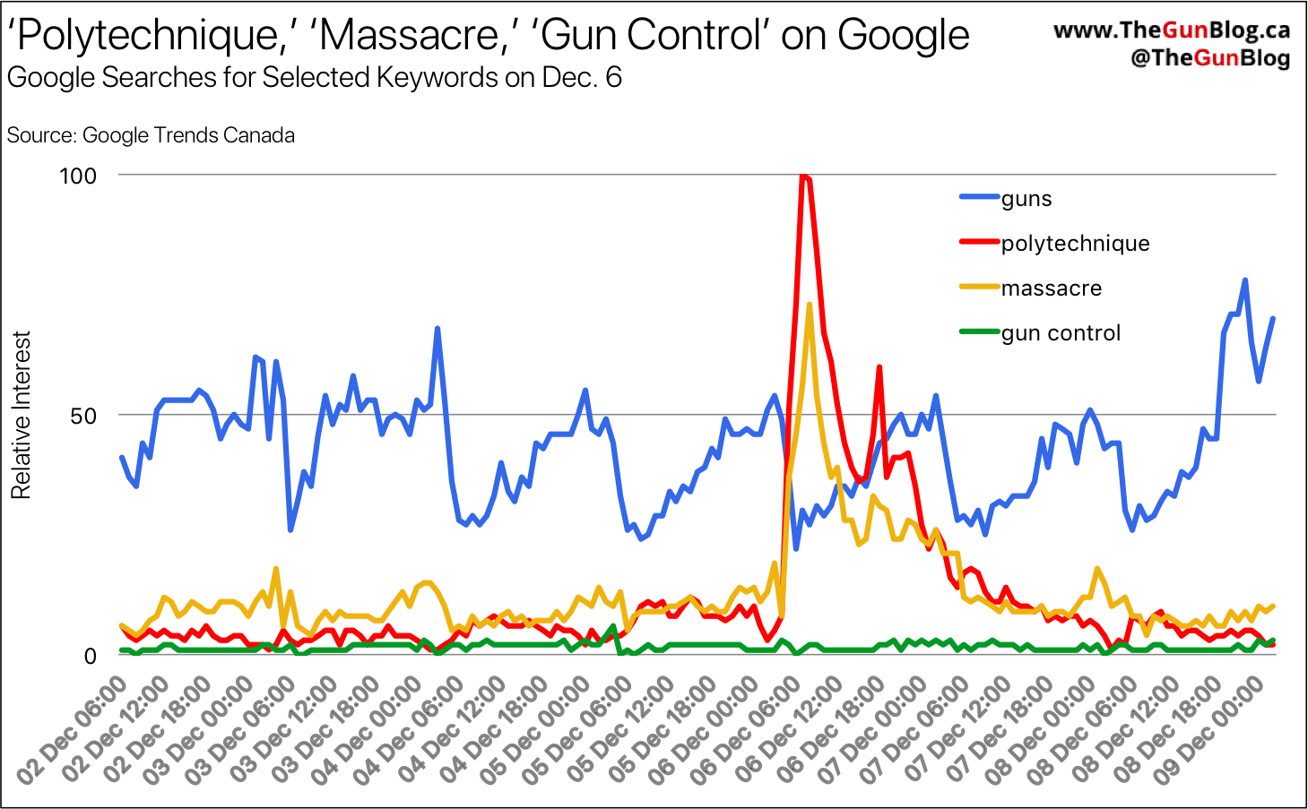 Canada Guns Firearms Google Search Polytechnique Gun Control
