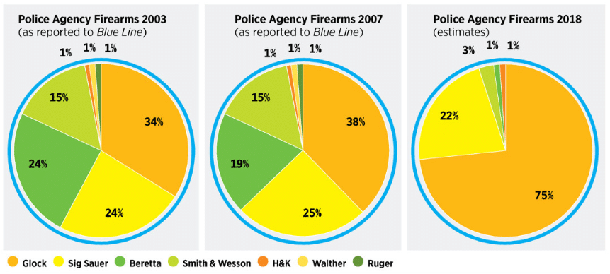 Canada police guns firearms Glock survey