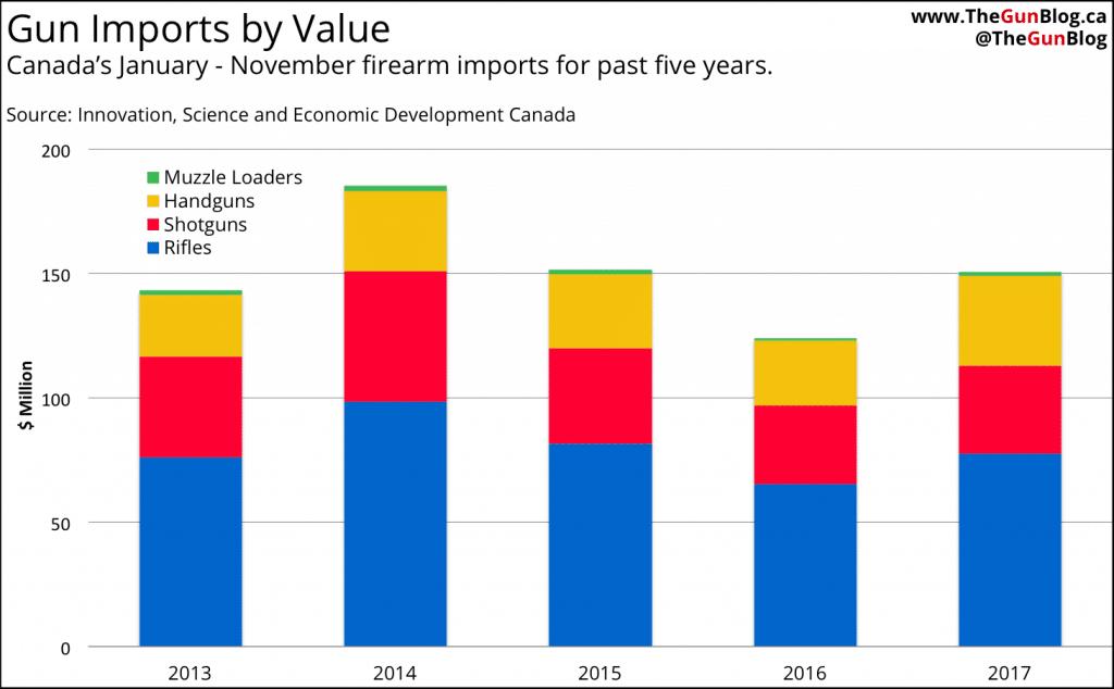 Canada Gun Imports