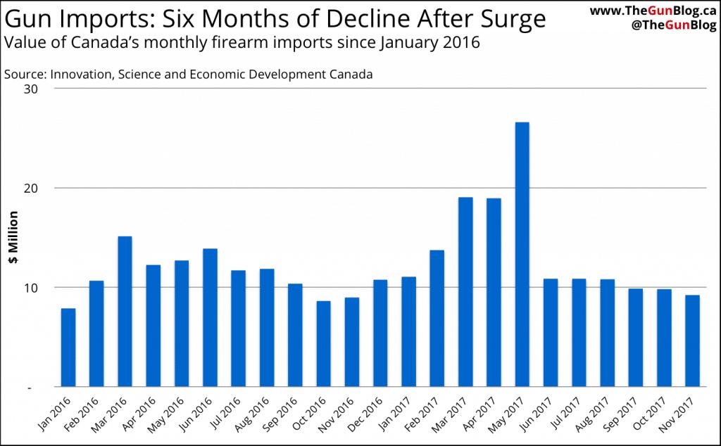 Canada Gun Imports November 2017