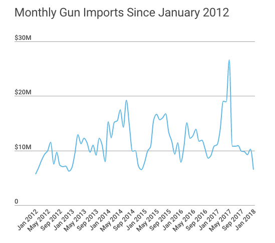 Canada Monthly Firearm Imports Since 2012