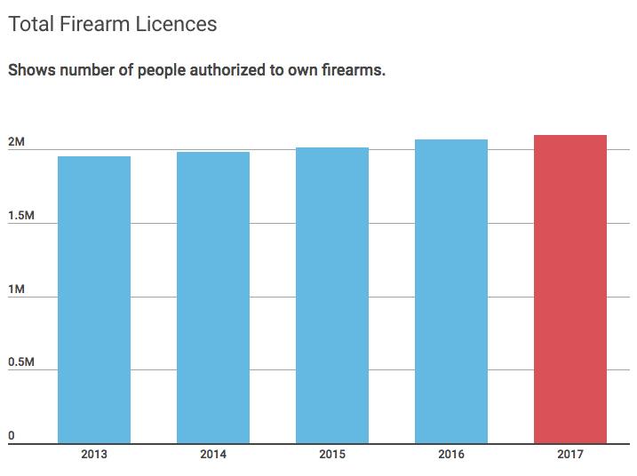 Canada Firearm Licences 2017