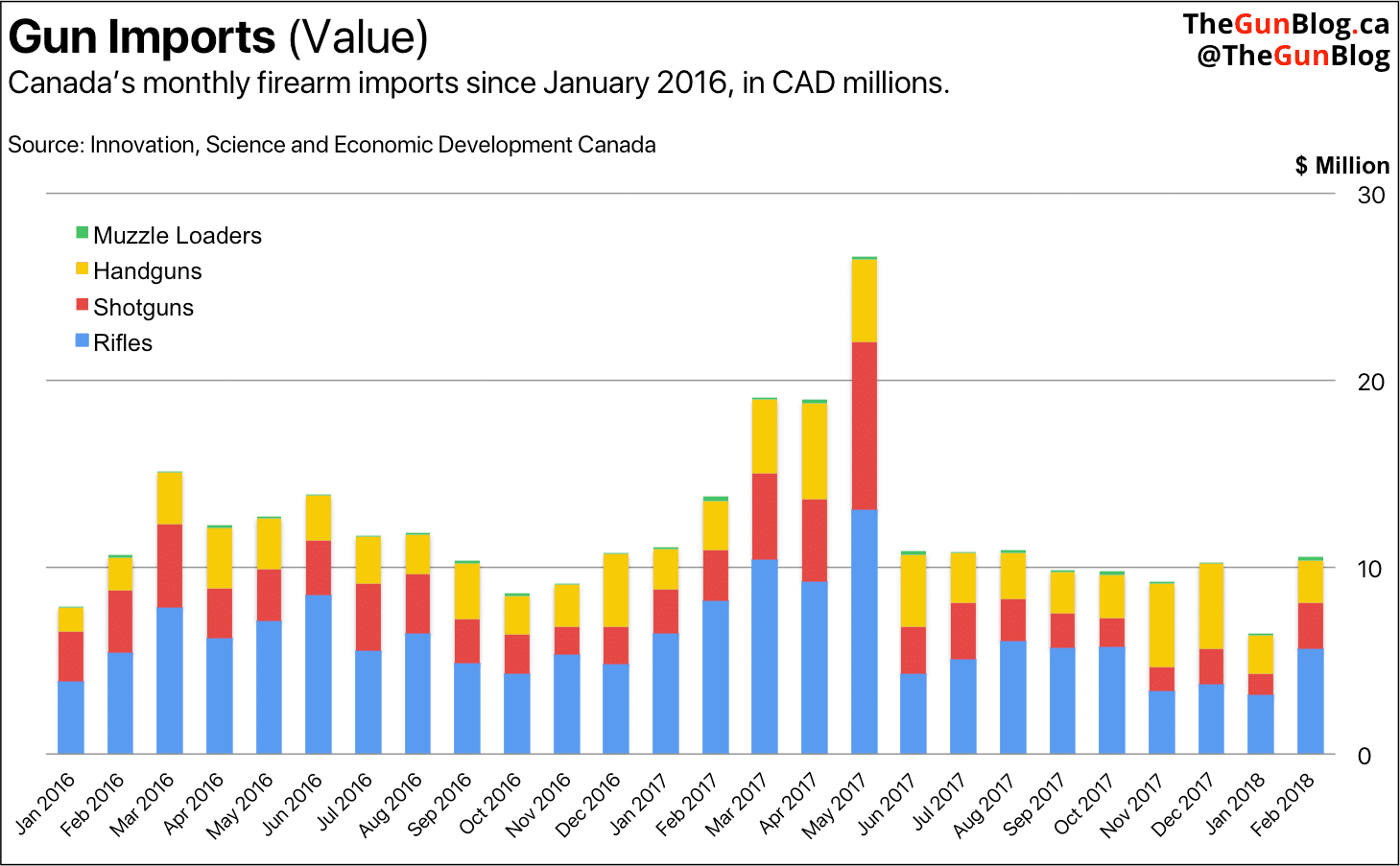 Canada Firearm Imports 2018 February Monthly