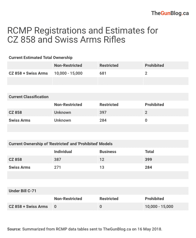 RCMP Counts 683 Registered CZ 858/SA Rifles, Reviewing C-71 Info