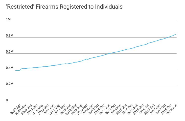 Restricted Firearms June 2018