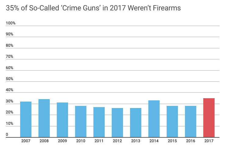 Crime Guns Aren't Firearms