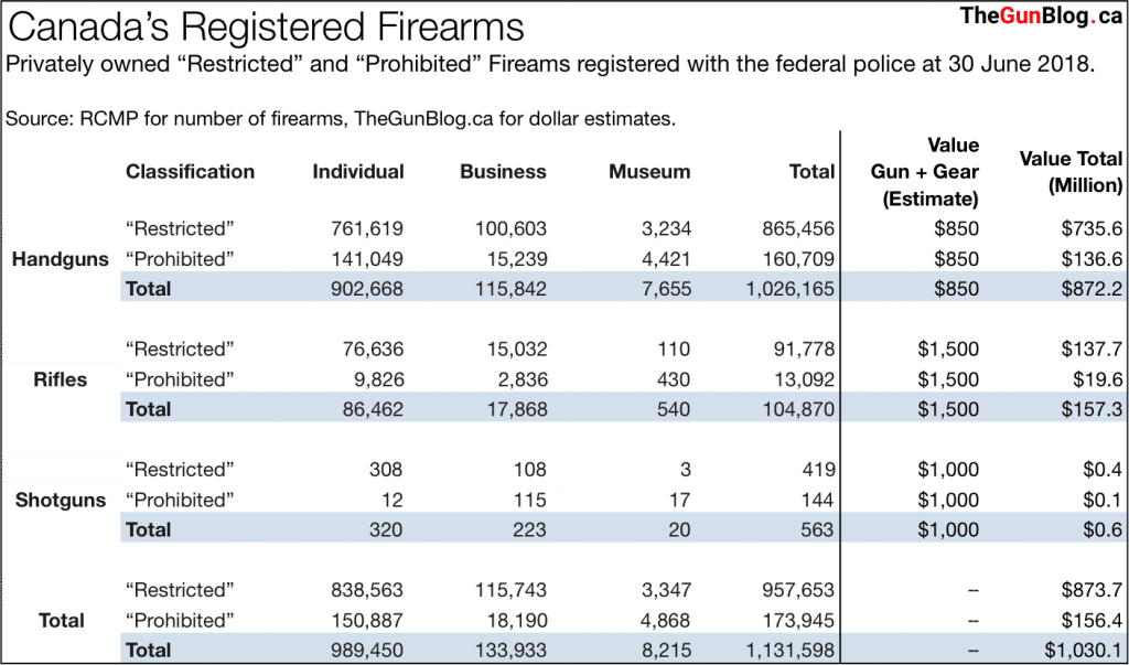Firearm Registrations at 30 June 2018