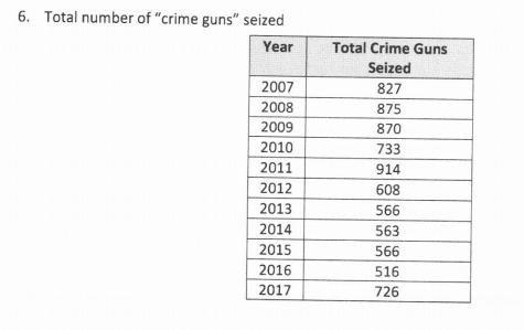 Toronto Police Crime Guns