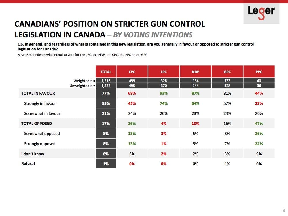 Liberal Voters Are Most Hostile to Gun Owners, Leger Poll Shows