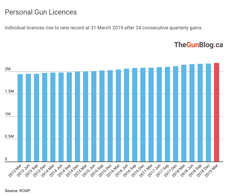 Canadian Gun Licences and Handgun Owners Rise to New Records