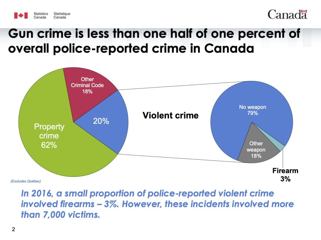 "Statistics Canada slide: ""Gun crime is less than one half of one percent of overall police-reported crime in Canada"""