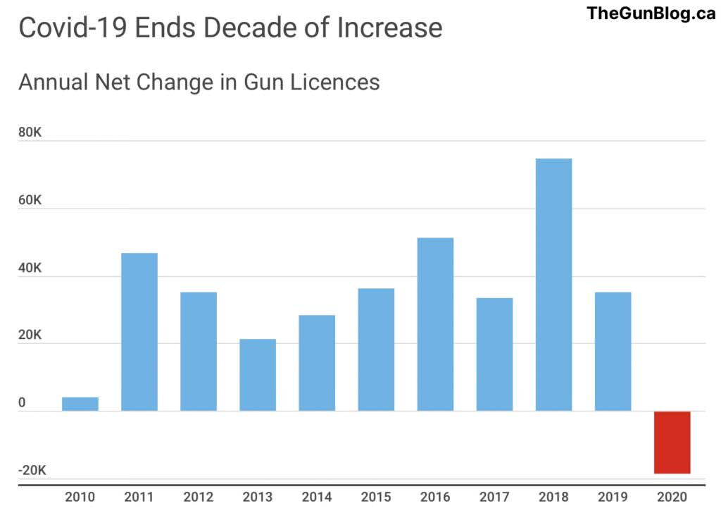 Gun Licences Fell in 2020 for First Time in a Decade on Covid-19