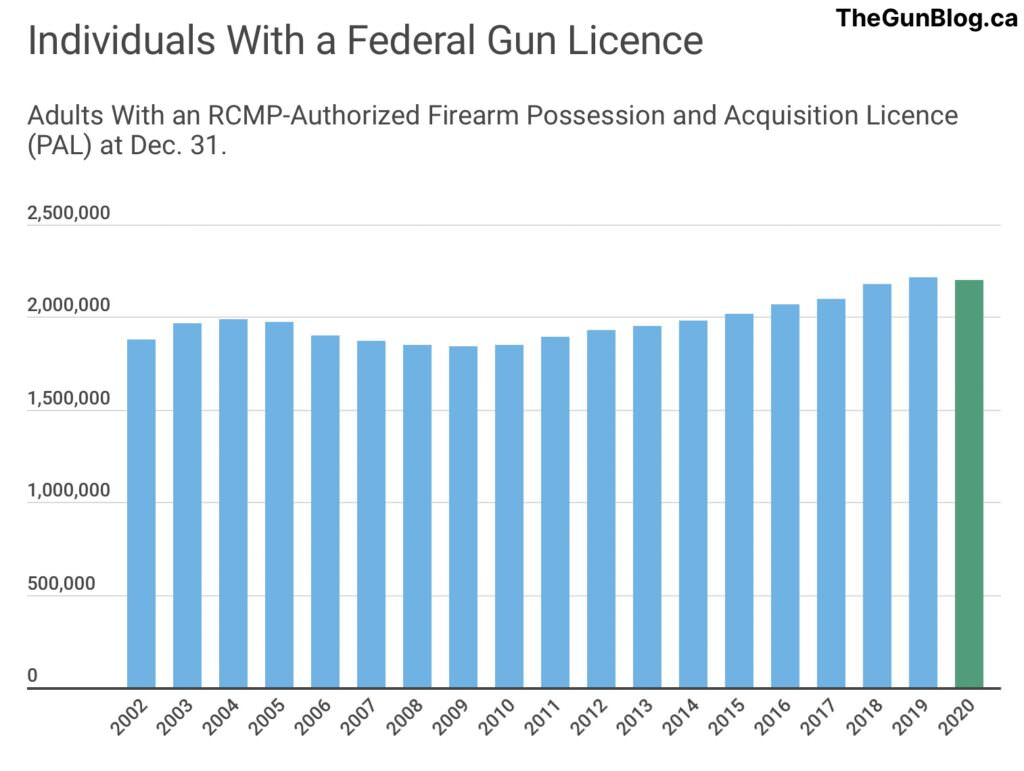 Canada Gun Facts and Stats